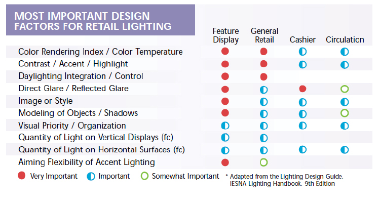 MI Store Lighting Know-How: Part I « MMR Magazine